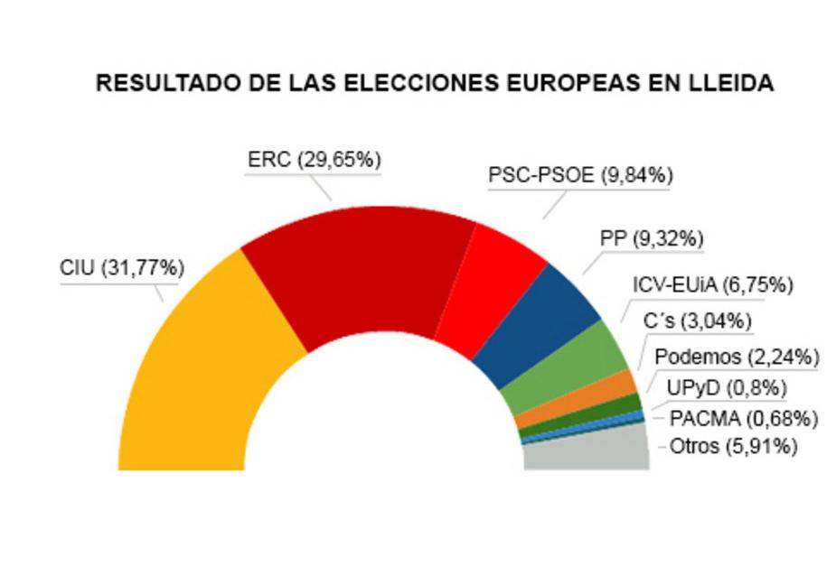 Resultados elecciones europeas en Lleida. Fuente: LV - Pablo González Pellicer